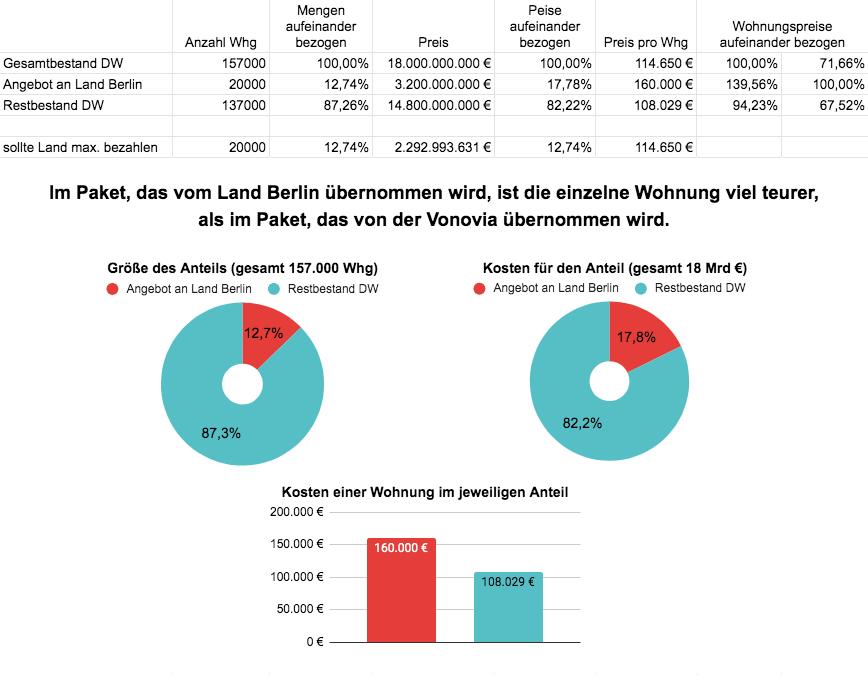 Der SPD-Vonovia-Deal: Wer rechnet da eigentlich so schlecht bei SenFin?